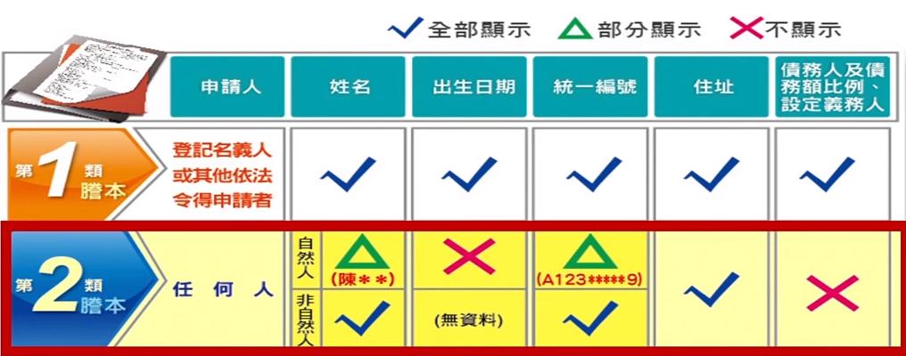 依照申請人身分,可調閱出不同資料。(圖/東森新聞資料畫面)