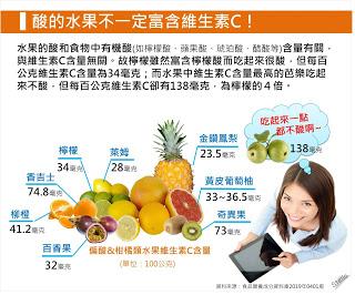 酸的水果不一定富含維生素C!