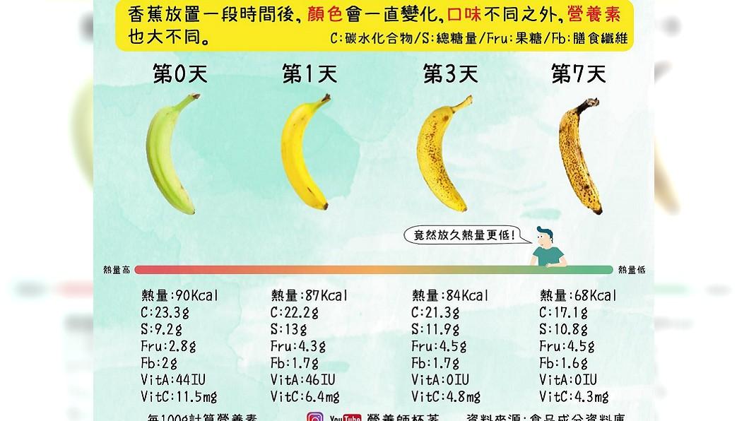 營養師「杯蓋」製圖說明香蕉放7天的變化及熱量對照表。(圖/翻攝自營養初 Nutrue - 營養師杯蓋臉書)