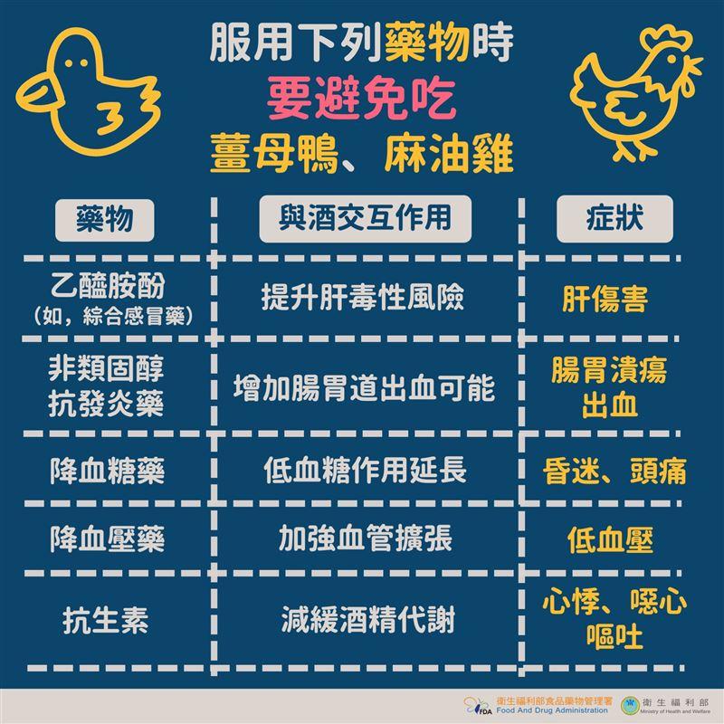 衛福部提醒,服用特定藥物的民眾要避免吃薑母鴨、麻油雞。(圖/翻攝自衛福部臉書)