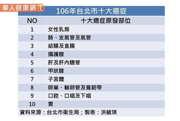 台北市政府衛生局今(22)日公布「106年台北市十大癌症標準化發生率排名」,依據衛生福利部國民健康署癌症登記報告顯示,前三名分由女性乳房癌奪冠,肺、支氣管及氣管癌位居第二,攝護腺癌第三。