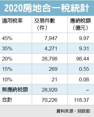 大數字/房地合一稅申報 四成沒賺錢