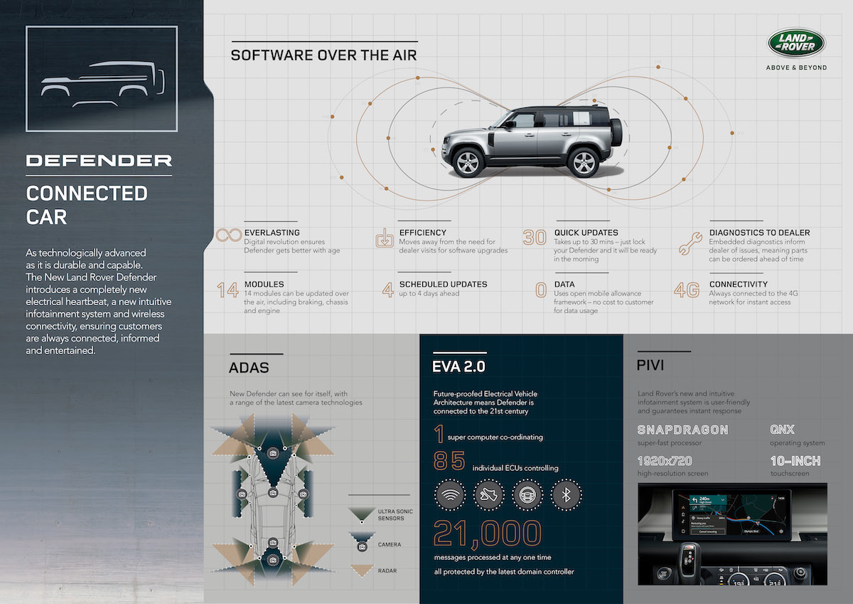 LR_DEF_20MY_6-Connected Car_Infographic_100919.jpg