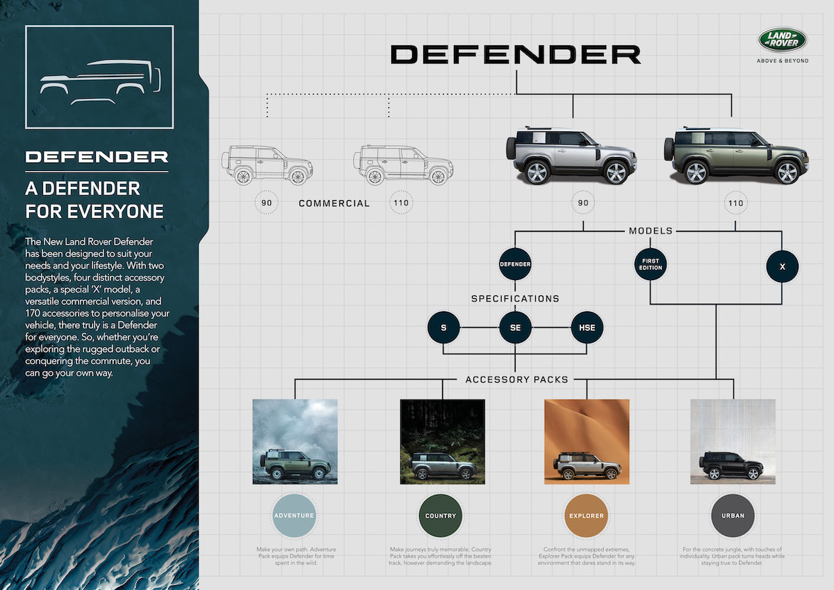 LR_DEF_20MY_11-DefenderFamily_Infographic_100919.jpg