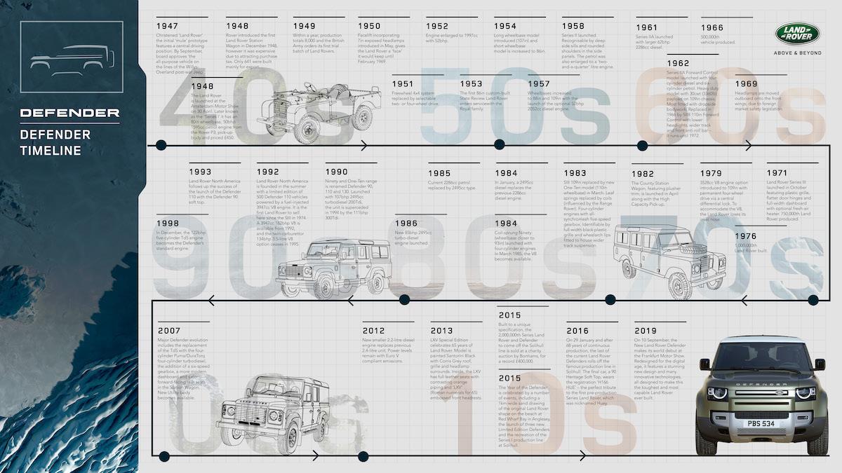 LR_DEF_20MY_10-Timeline_Infographic_100919.jpg