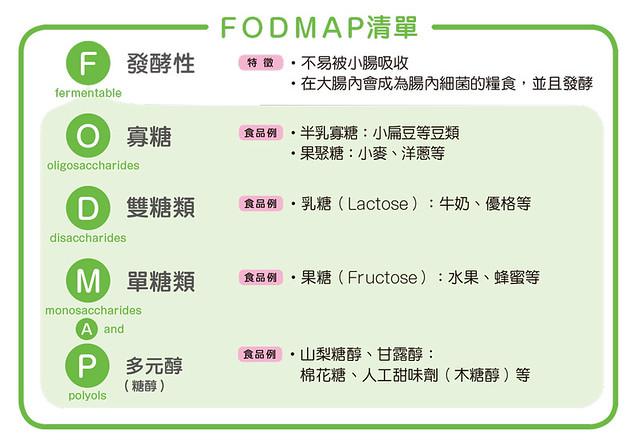 FODMAP食物清單
