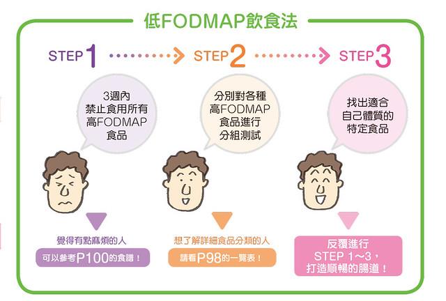 低FODMAP飲食法
