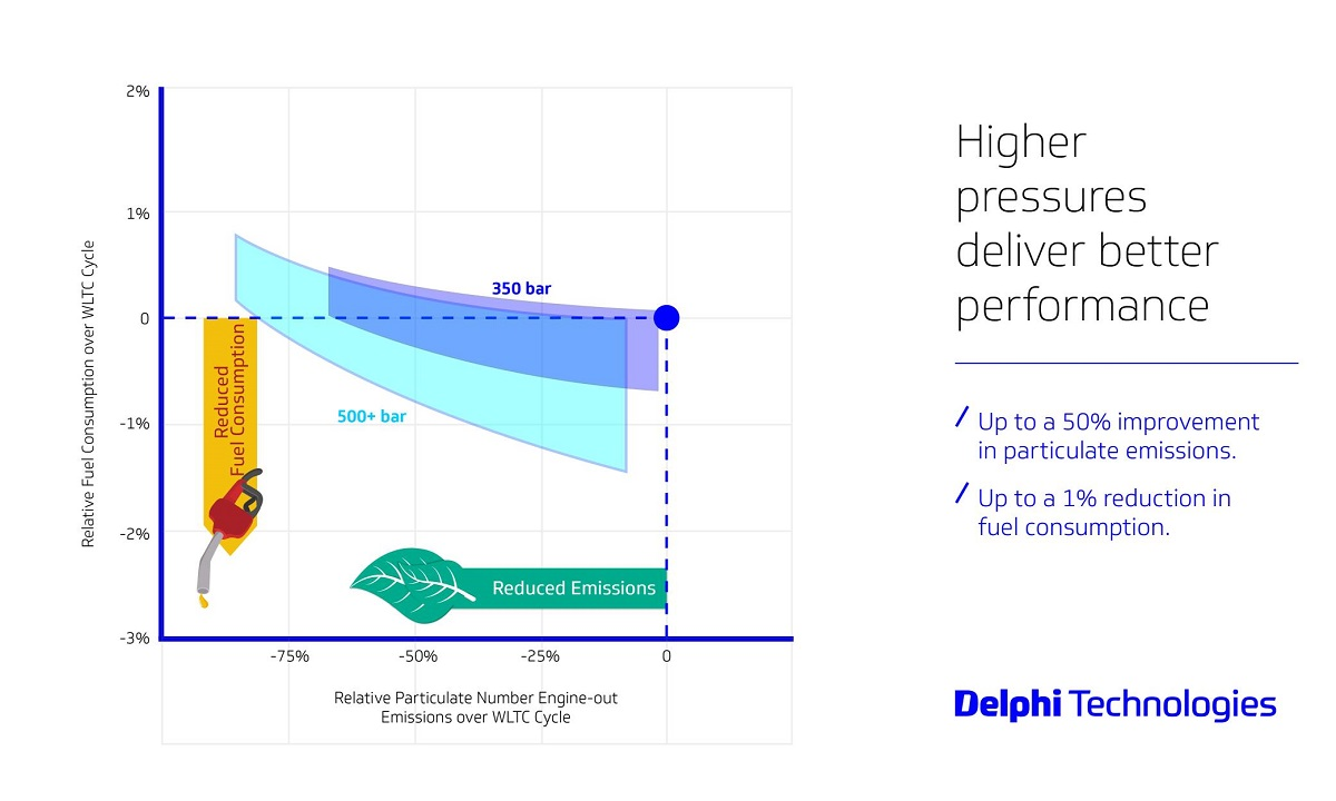 Delphi-Technologies-500Bar-Fuel-Economy-and-Emissions-Chart.jpg