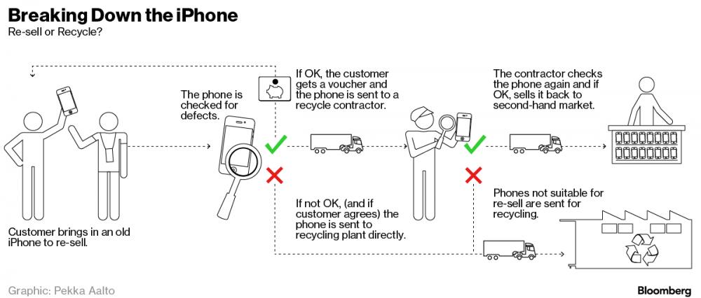 揭開 Apple 幕後的秘密: 回收的 iPhone 下場原來是這樣!