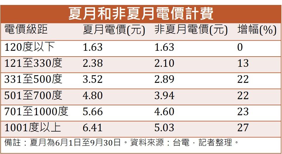 夏月和非夏月電價計算。