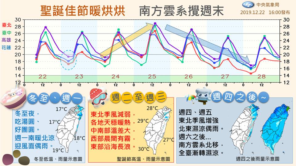 明日下半天鋒面通過及東北季風增強影響,北部、東北部再度轉為短暫有雨的天氣,北台灣氣溫也將快速下降。(翻攝自中央氣象局臉書)
