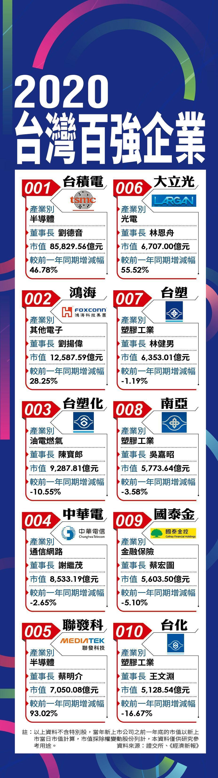 2020台灣百強企業
