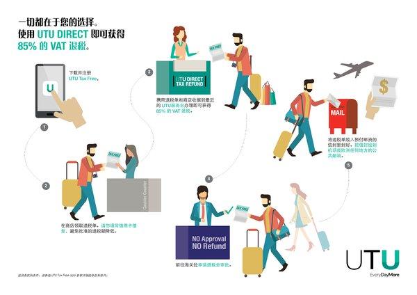 UTU公司發布創新退稅產品UTU Direct,中國游客在意大利購物可獲得85%的退稅金
