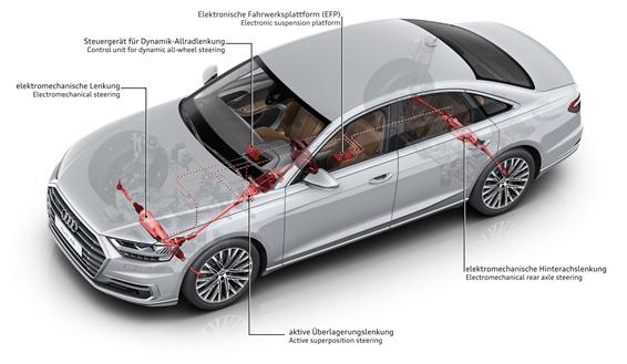 舒適動感兼具!剖析全新 Audi A8 底盤調校(內附影片)