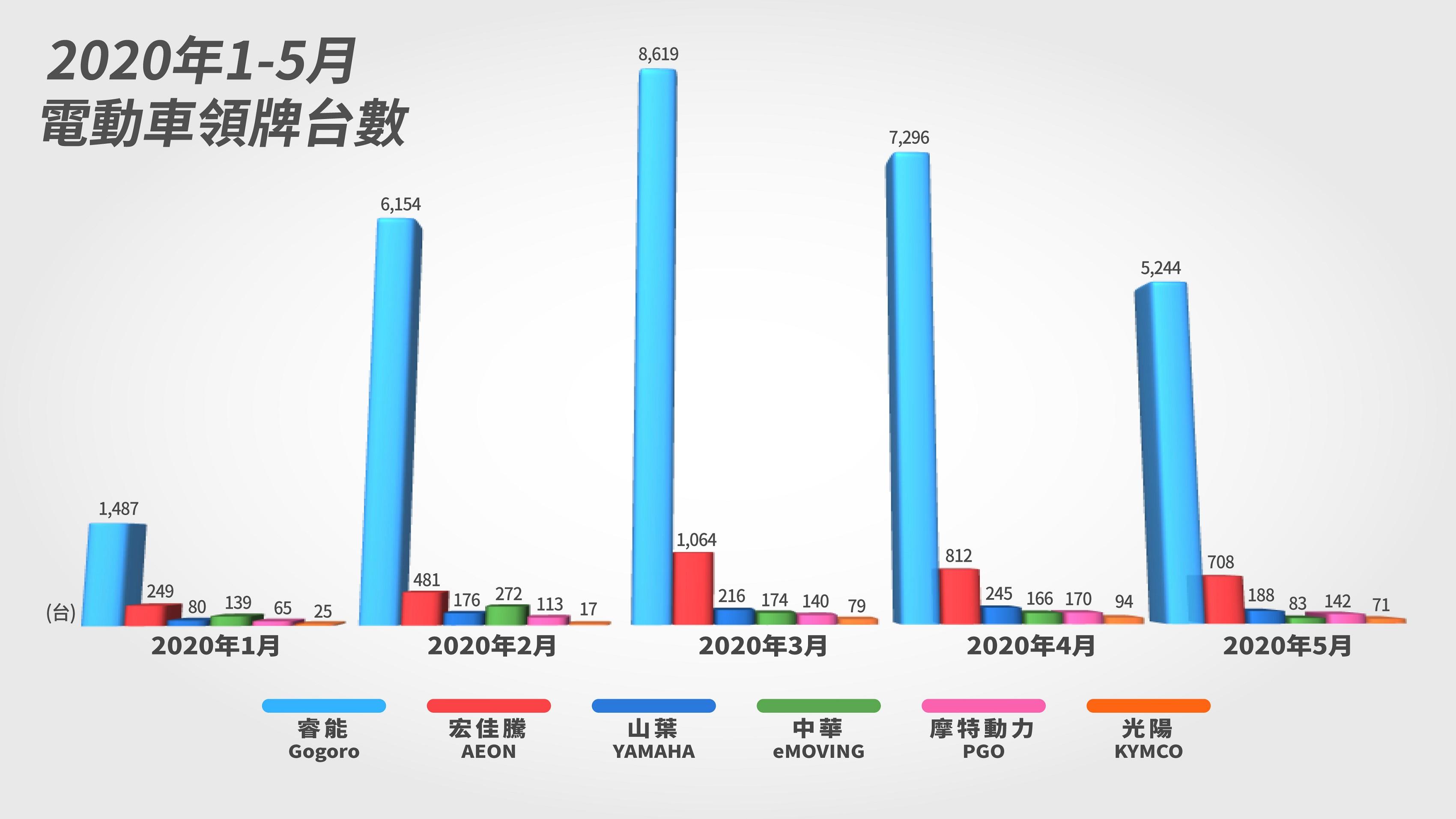 2020 年 1-5 月電動車領牌台數較去年下滑。