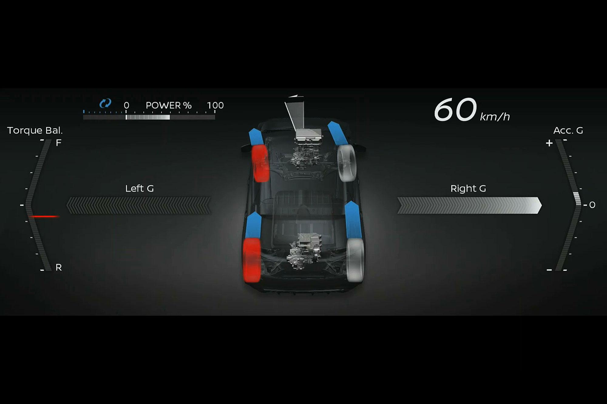 透過前後馬達的輸出與左右兩側的阻力分配,可為四輪提供不同的扭力。