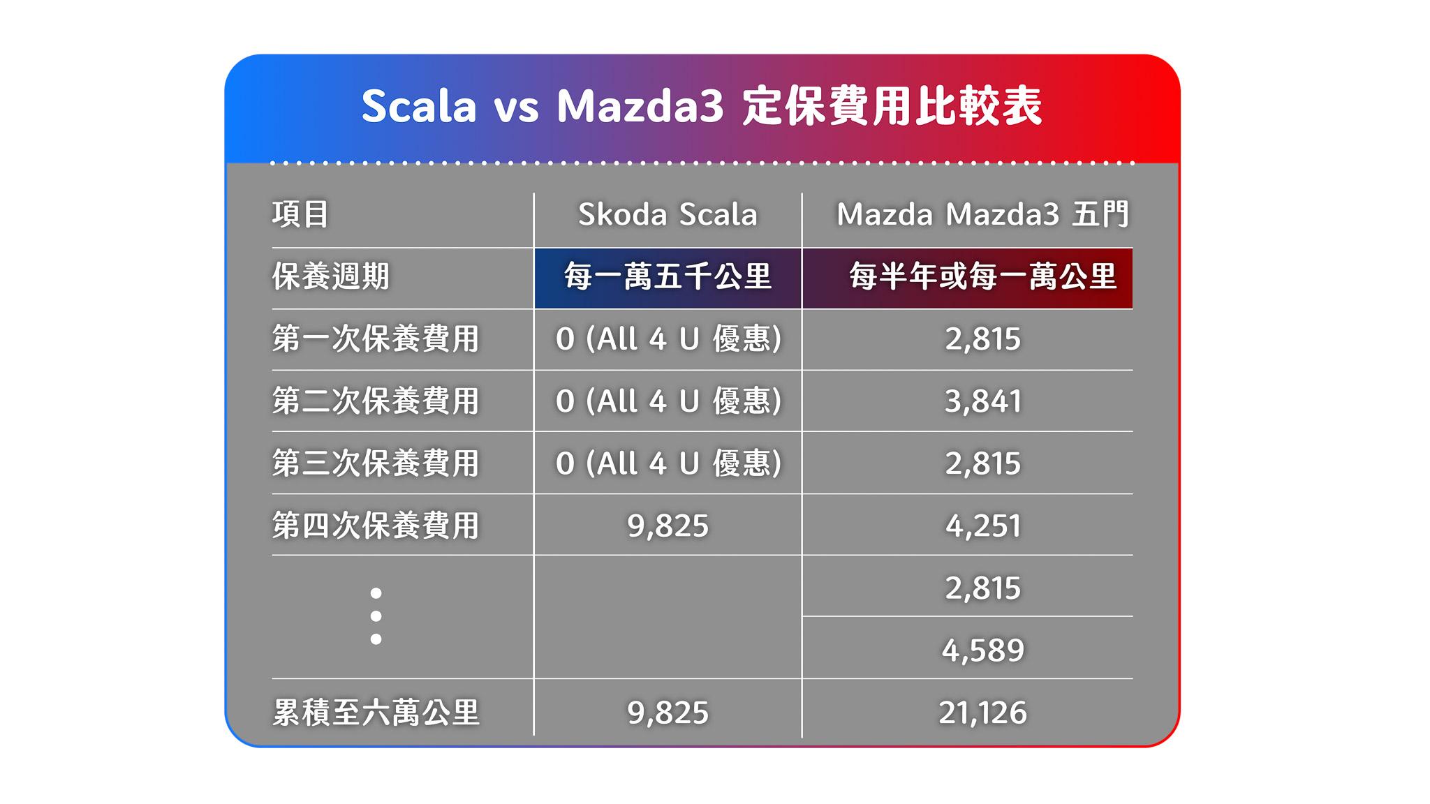Skoda 因為有推出 All 4 U 保養優惠專案,所以前三次保養不用錢,到六萬公里,基本上 Scala 才進行一次保養,為兩者關鍵差異處。