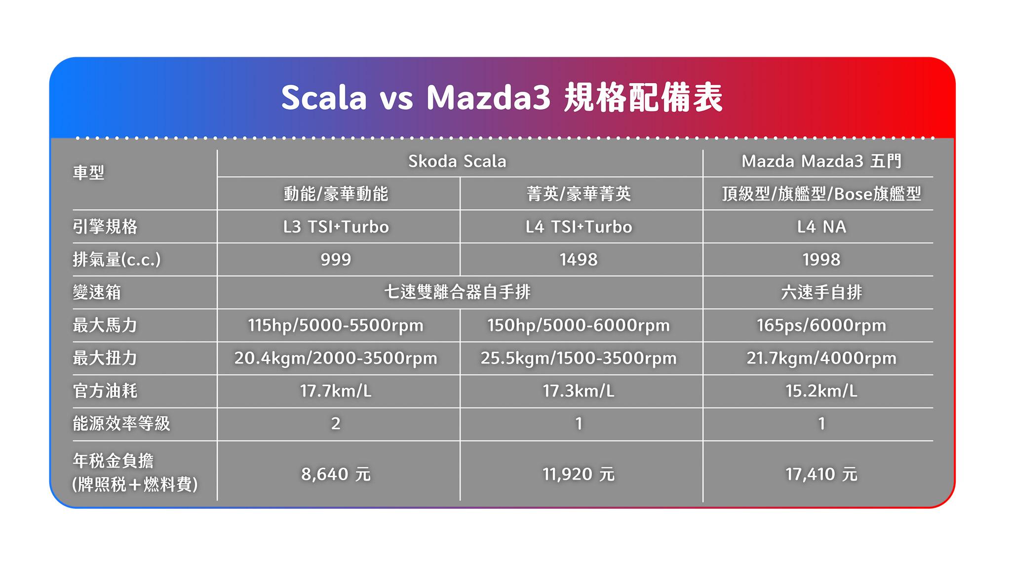 兩者的動力系統大相徑庭,Scala 採用時興的小排氣量加渦輪增壓系統,Mazda3 則是使用自然進氣汽油引擎。