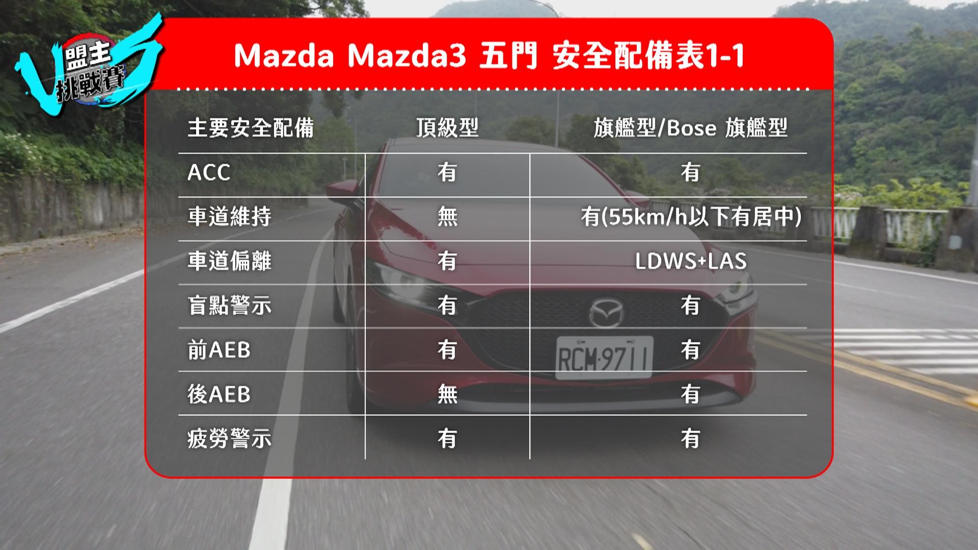 Mazda3 同樣也有挺完整的 ADAS 系統。