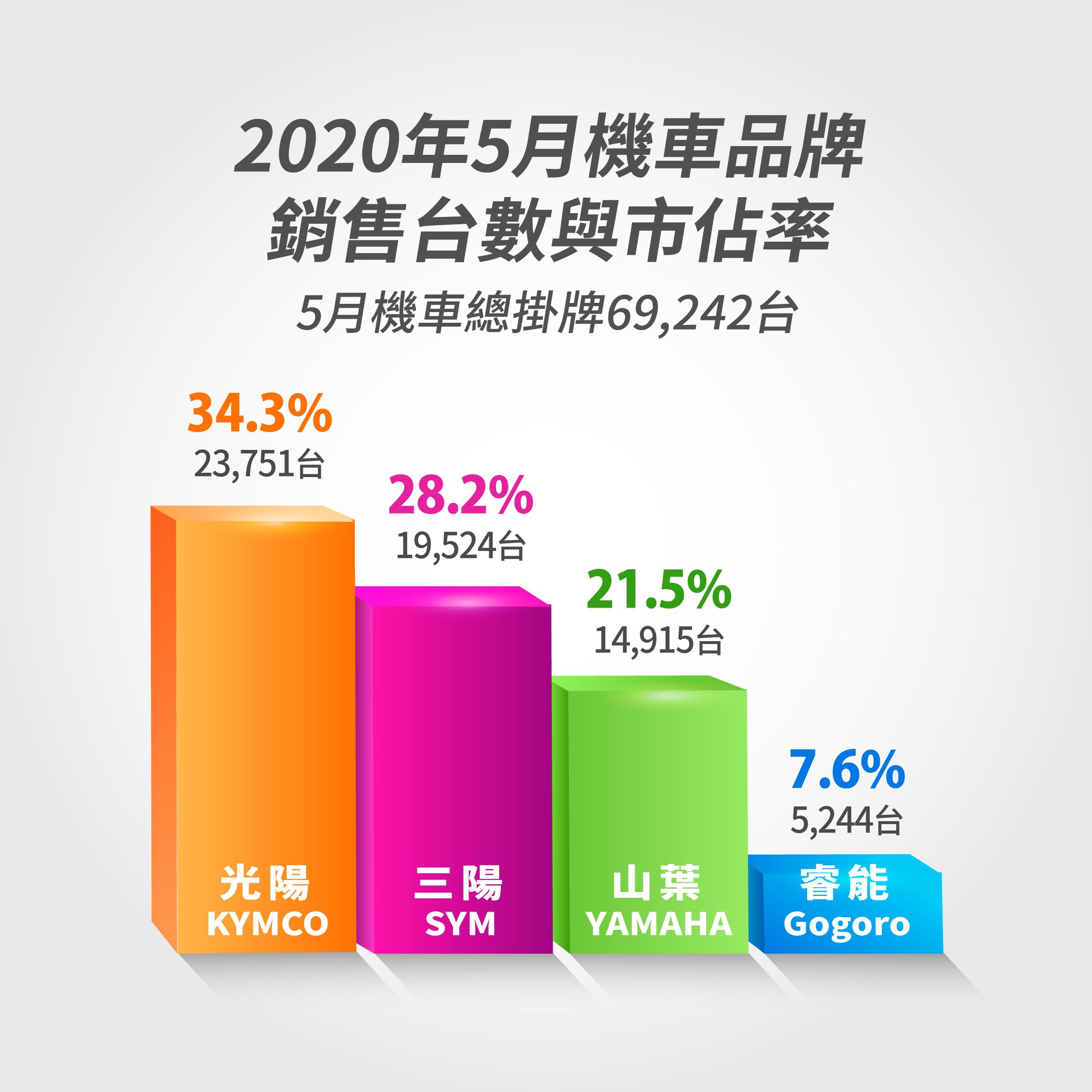2020 年 5 月機車品牌銷售總掛牌 69,242 台,光陽市佔率 34.3% 居冠。