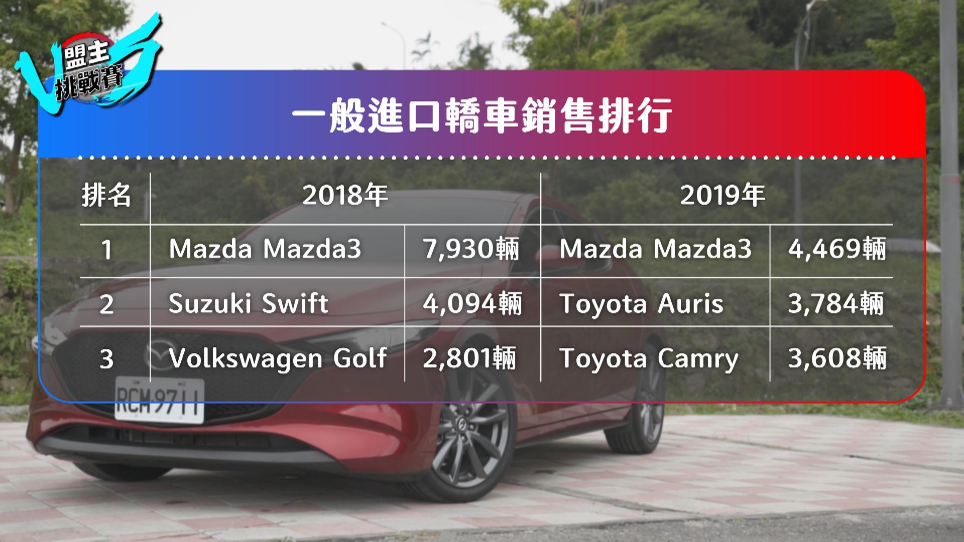 Mazda3 憑藉進口身份國產價格,一直受到消費者的肯定。