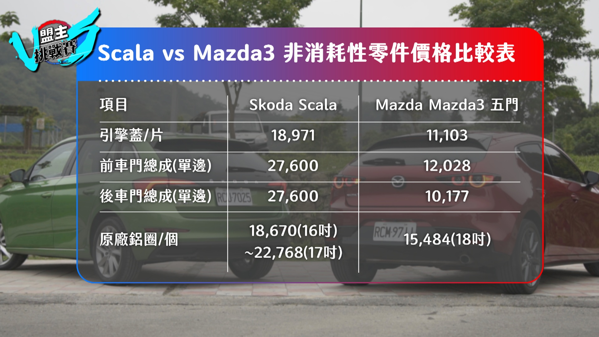 Mazda3 的鋁圈 18 吋竟然還比 Scala 的 16 或 17 吋還來得便宜。