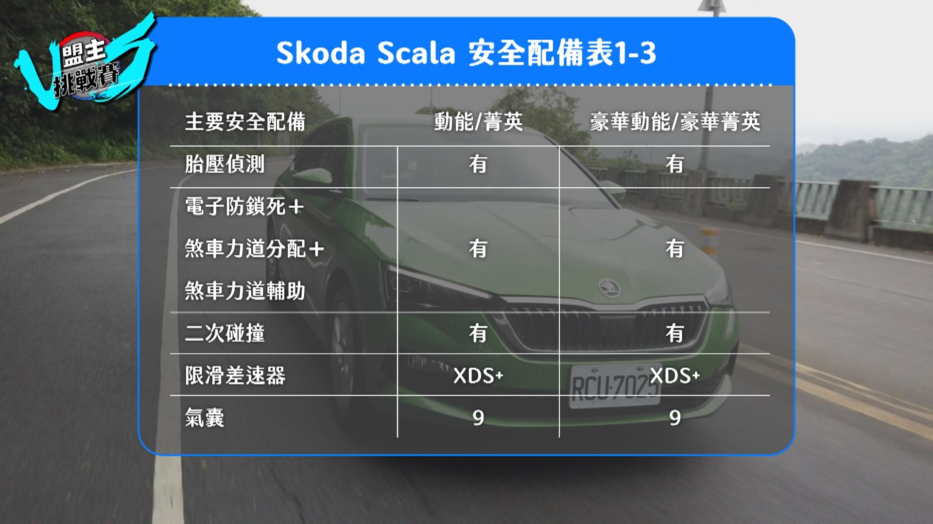 二次碰撞預煞系統、前軸限滑差速器、九具氣囊等,都是 Scala 於安全配備上的特點。