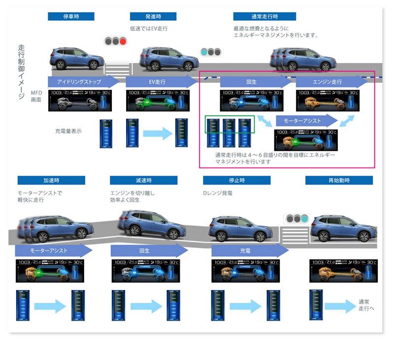 車輛於靜止、低速或起步時可進入純電模式,加速或越野時電動馬達則能達到額外輔助作用。