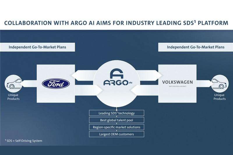 Volkswagen與Ford未來針對Argo AI自動駕駛公司團將投入高達70億美元資金來加快自駕技術研發,