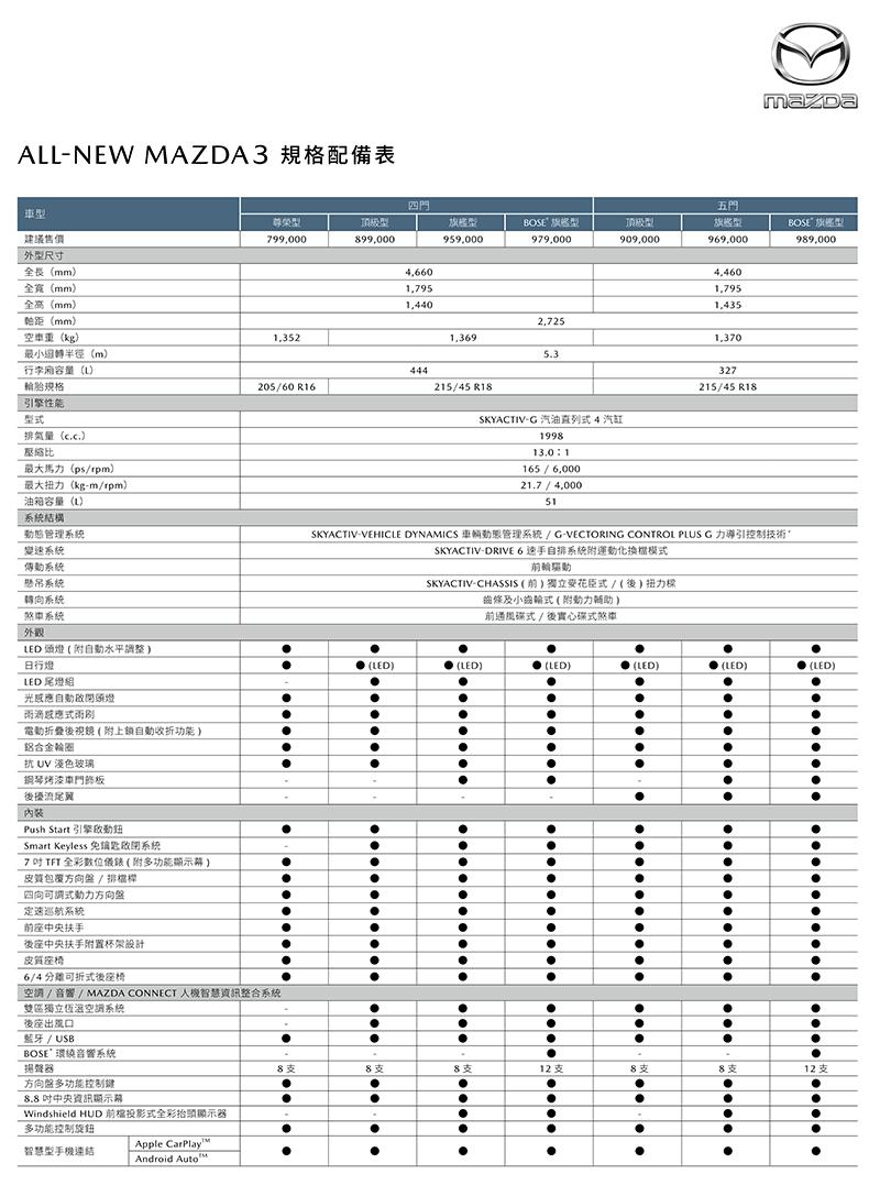 在CX-30正式規配出爐前先參考一下Mazda 3配備。