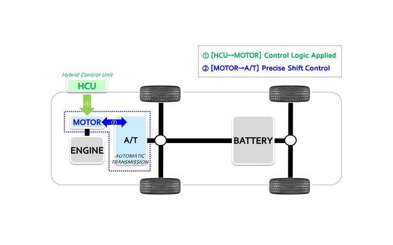 透過電腦感知器與HCU油電控制單元,讓電動馬達能與引擎同步,縮短30%變速系統換檔時間。