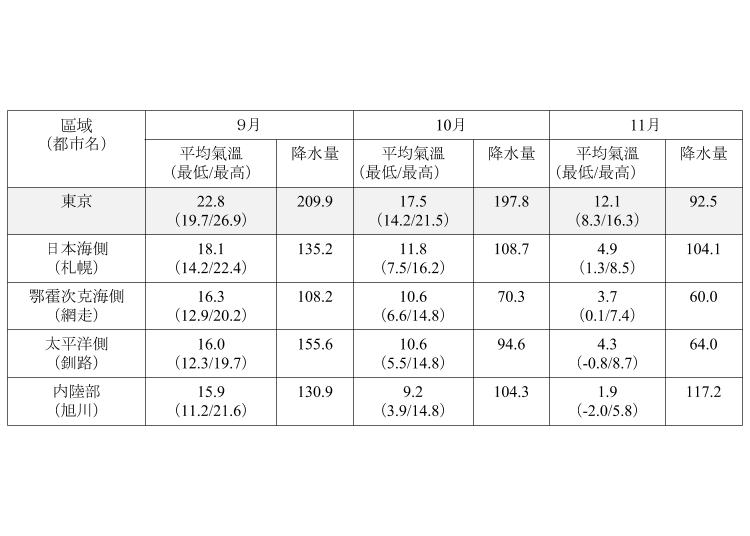 資料來源:日本氣象廳發布的1981~2010平均值