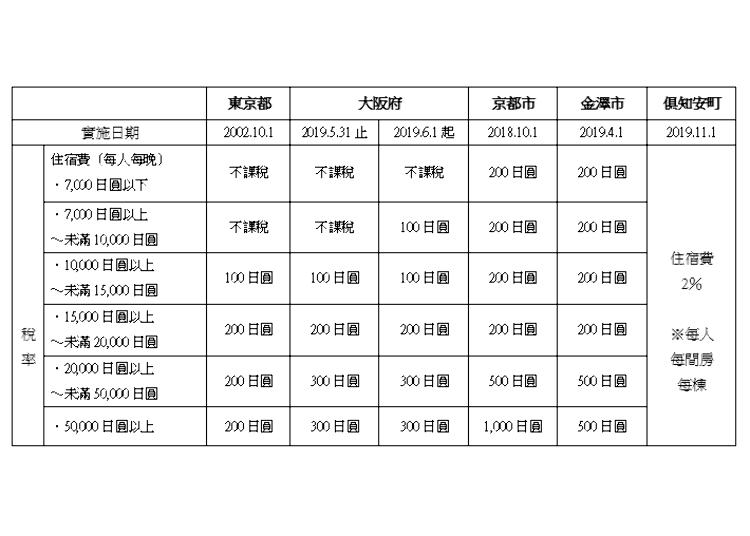 參考表格引用來源:https://news.hoken-mammoth.jp/accommodationtax/