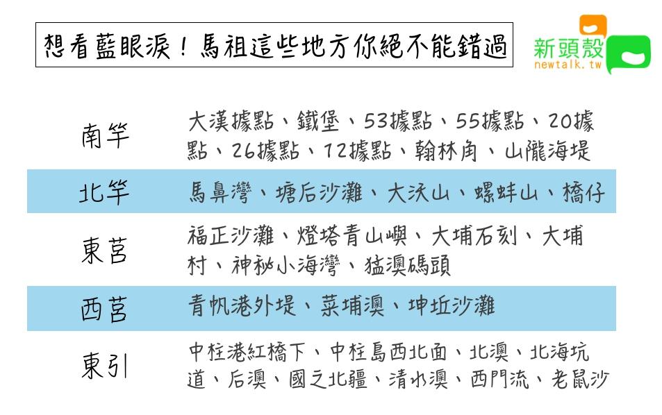 馬祖看得到藍眼淚的地標一覽表。圖:張嘉哲/製作