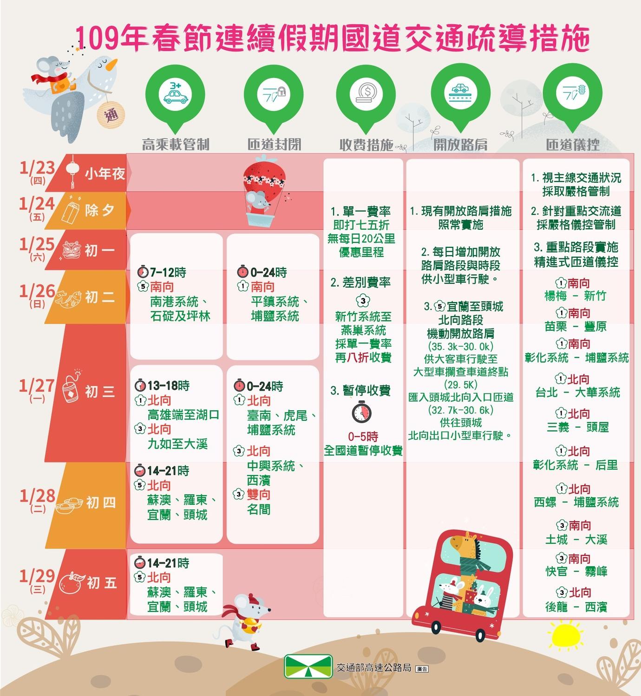 109年春節連續假期國道交通疏導措施圖:高速公路局/提供