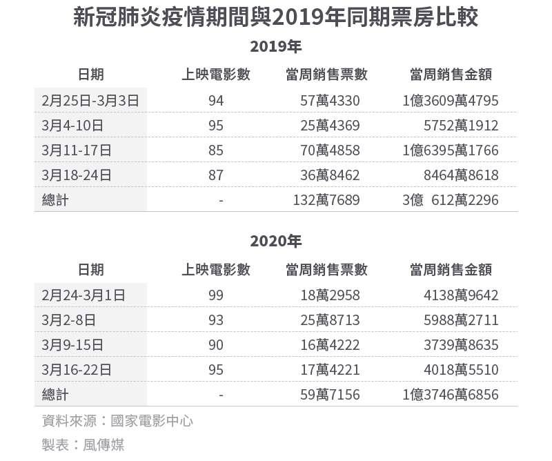 20200329-SMG0034-E01_a_新冠肺炎疫情期間與2019年同期票房比較