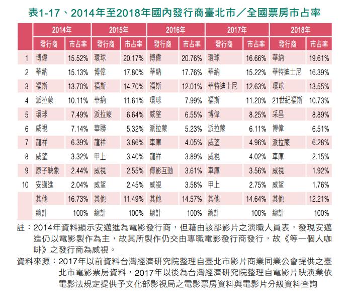 20200329-2014年至2018年國內發行商臺北市全國票房市占率。(取自台經院2018年度電影產業調查)