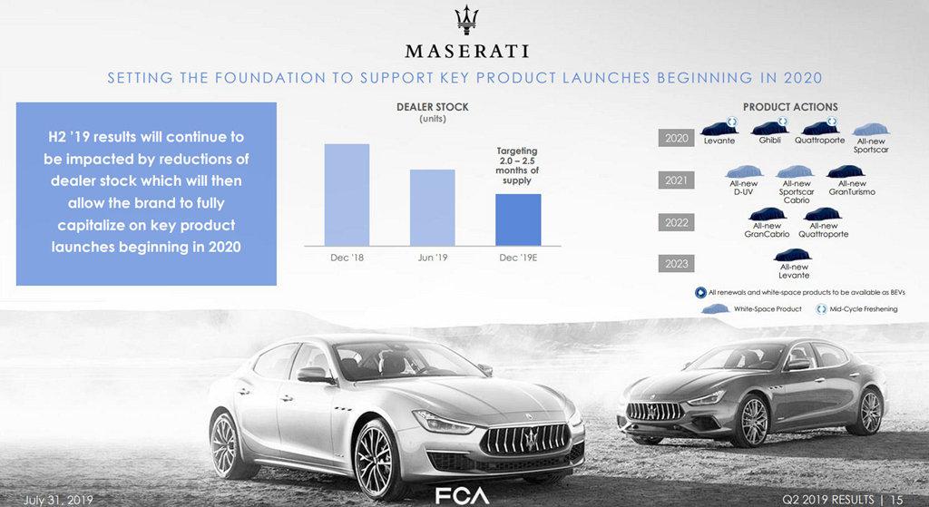 因應車壇趨勢變化,FCA集團公布MASREATI全新產品規劃