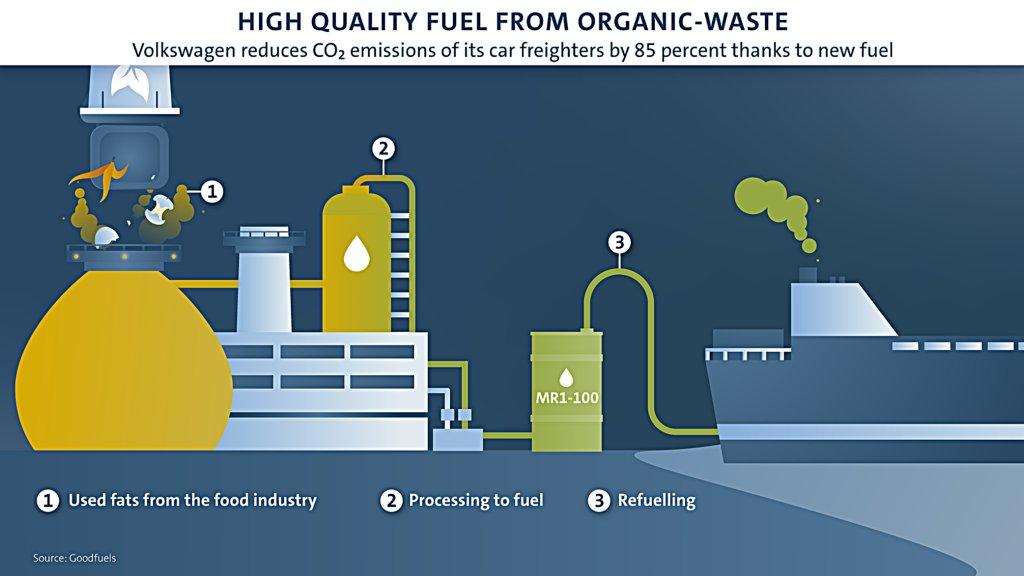 為了減少碳排放,VW福斯汽車運輸貨輪車利用廚房回收的食用油當燃