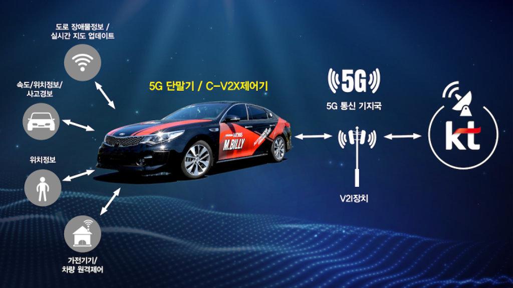 應對5G時代!HYUNDAI MOBIS研發C-V2X車間通信技術