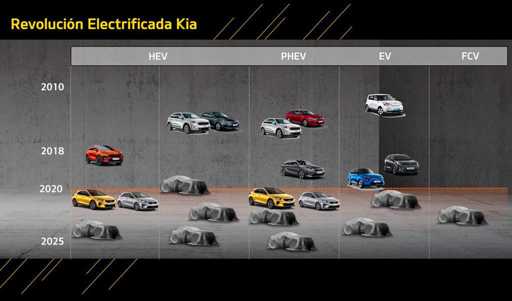 急起直追,KIA預計在2025年前推出16款電動化車型