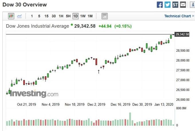 道瓊指數日k線圖(圖:Investing.com)