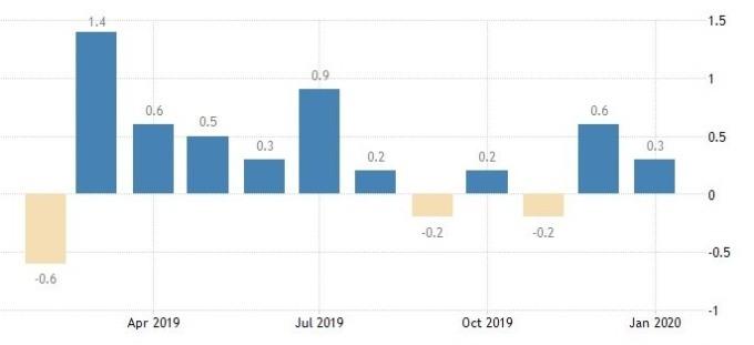 美國核心零售銷售月增率(圖:Trading Economics)