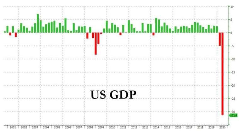 美國Q2 GDP季增年率終值 (圖:Zerohedge)
