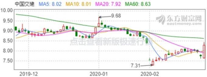 資料來源:東方財富網,中交建股價日線走勢