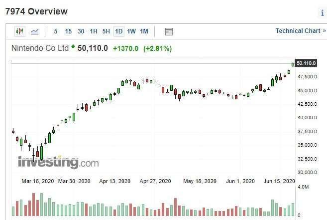 任天堂股價日k線圖