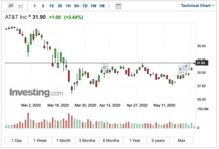 AT&T股價日K線圖 (圖:Investing.com)