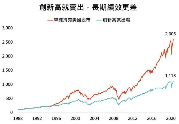 資料來源:Bloomberg,「鉅亨買基金」整理,採標普500總報酬指數,資料日期:2020/8/11。此資料僅為歷史數據模擬回測,不為未來投資獲利之保證,在不同指數走勢、比重與期間下,可能得到不同數據結果。