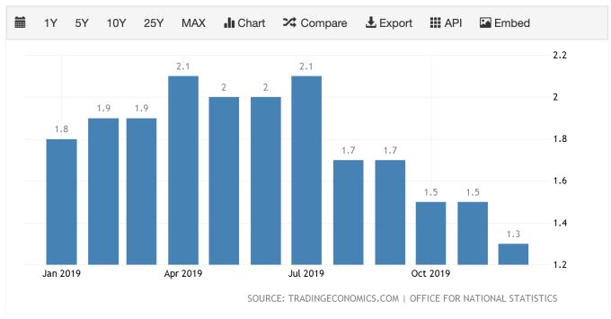 英國12月CPI報1.3%,為近三年最低 (圖:TradingEconomics)