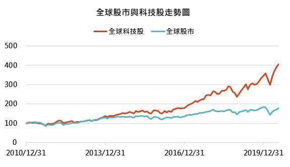資料來源: Bloomberg,「鉅亨買基金」整理,資料截止2020/7/27,指數採MSCI全球與全球科技股指數。此資料僅為歷史數據模擬回測,不為未來投資獲利之保證,在不同指數走勢、比重與期間下,可能得到不同數據結果。